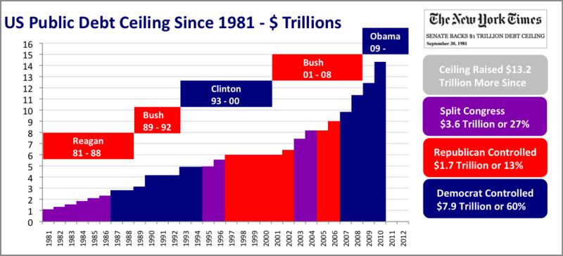 800px-US_Public_Debt_Ceiling_Trillions