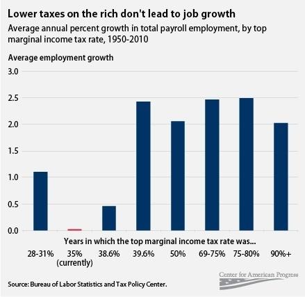 tax cuts and job creation