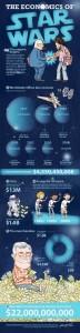 Star-Wars-Franchise-Economics-Infographic-1